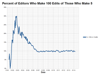 Percent_of_Active_English_Wikipedia_Editors_Who_Make_100_Edits